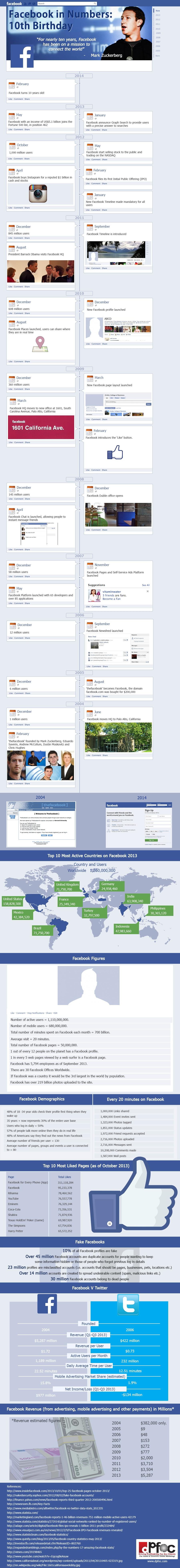 10-Jahre-Facebook-Infografik