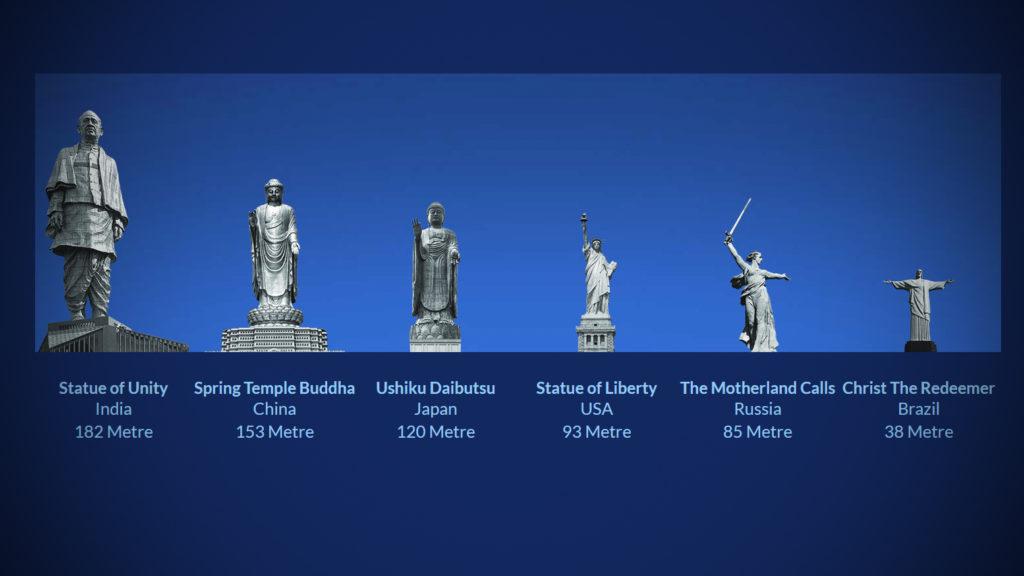 Größte Statue Der Welt