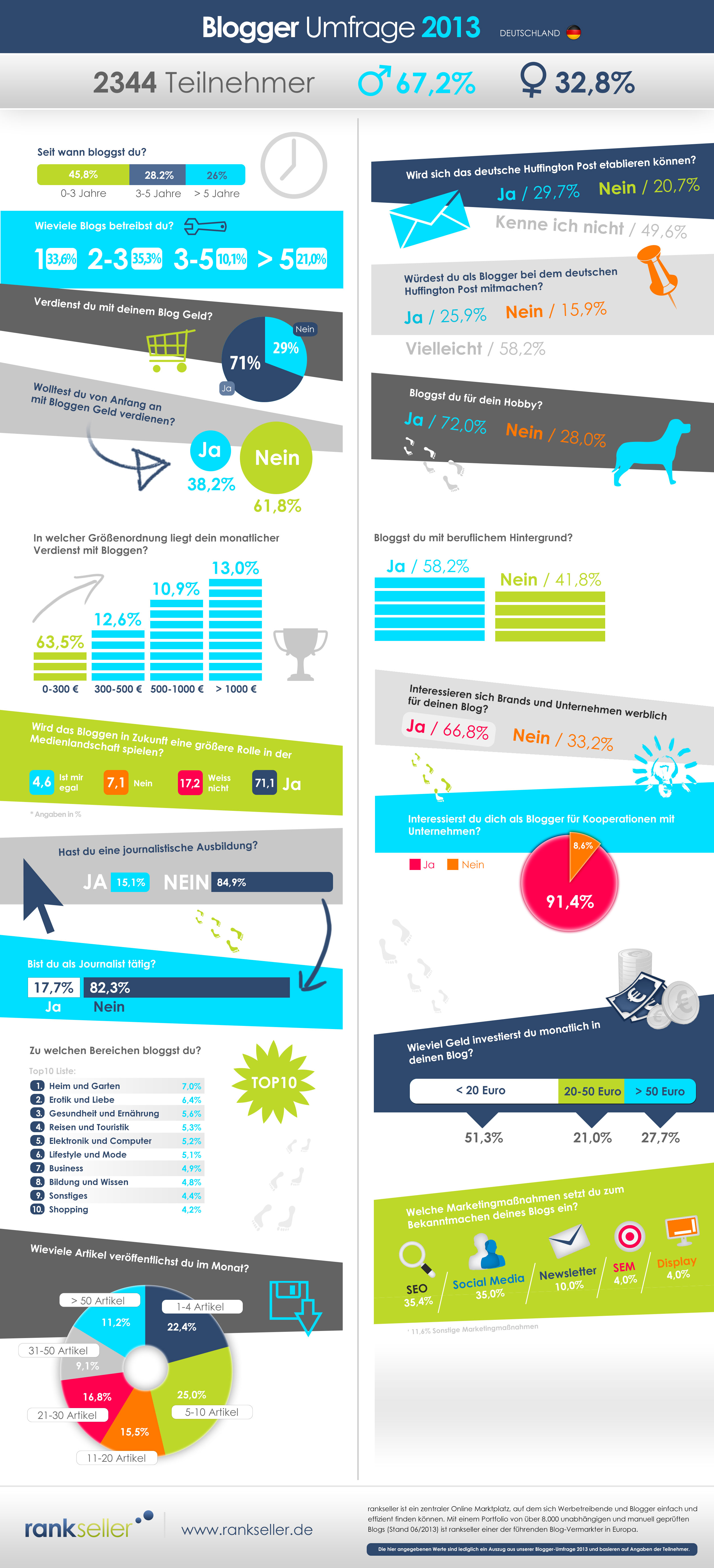 infografik_so-bloggt-deutschland