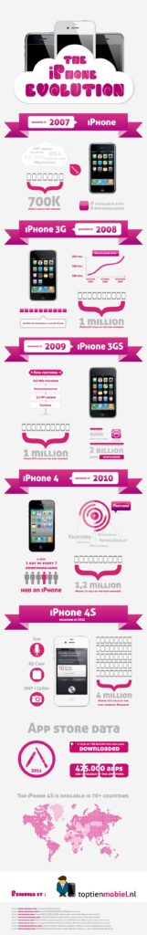 the-iphone-evolution